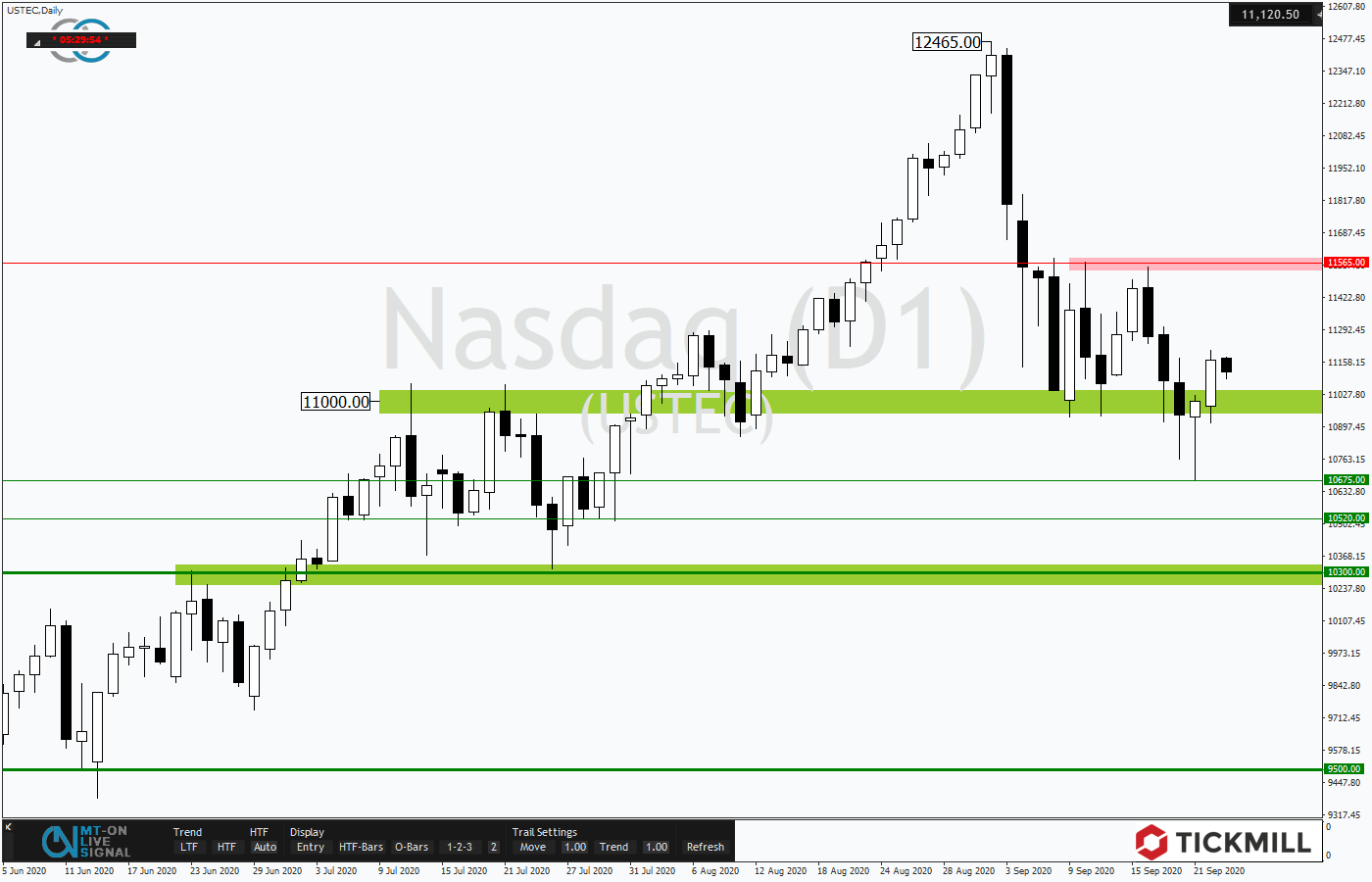 Tickmill-Analyse: NASDAQ 100 im Tageschart