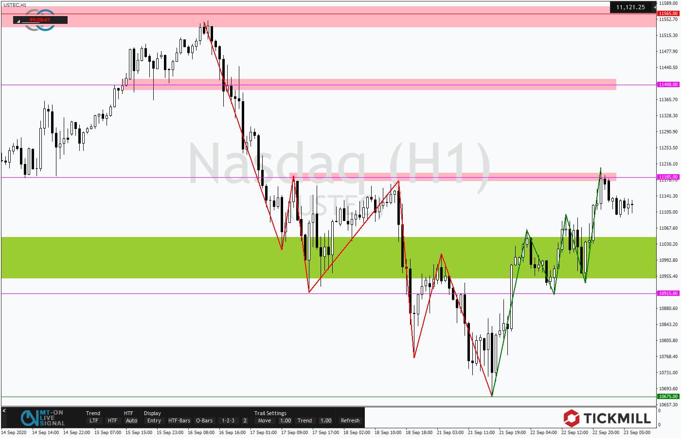 Tickmill-Analyse: Gegenbewegung beim NASDAQ 100 im Stundenchart