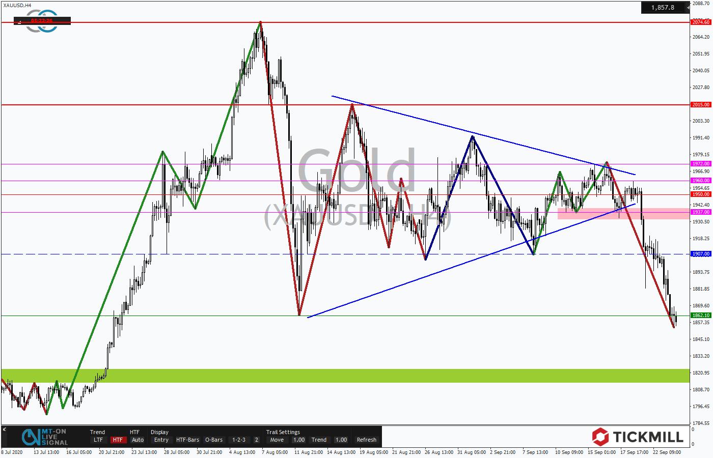 Tickmill-Analyse: Gold im 4-Stundenverlauf