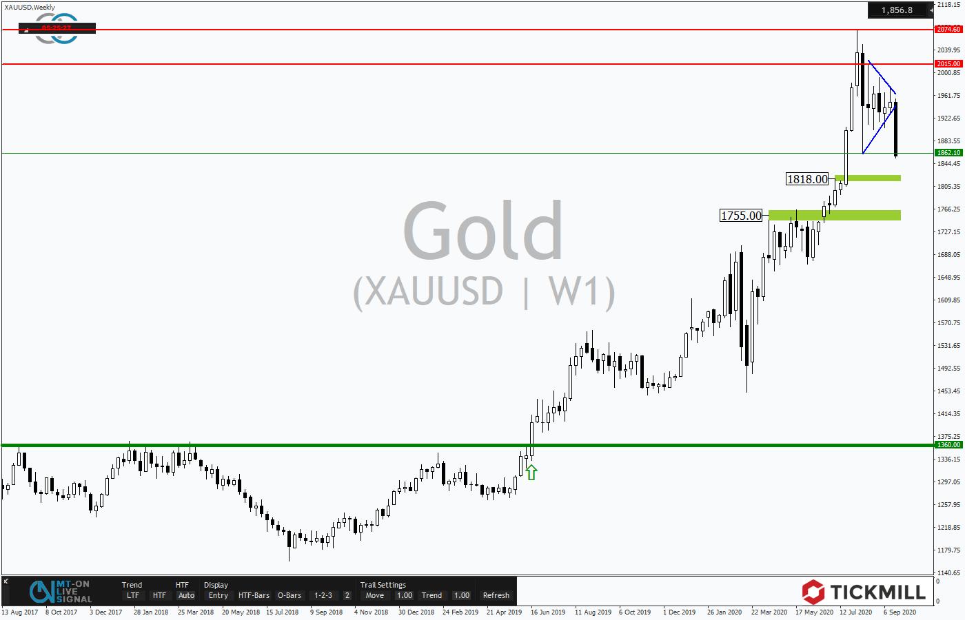 Tickmill-Analyse: Gold im Wochenchart
