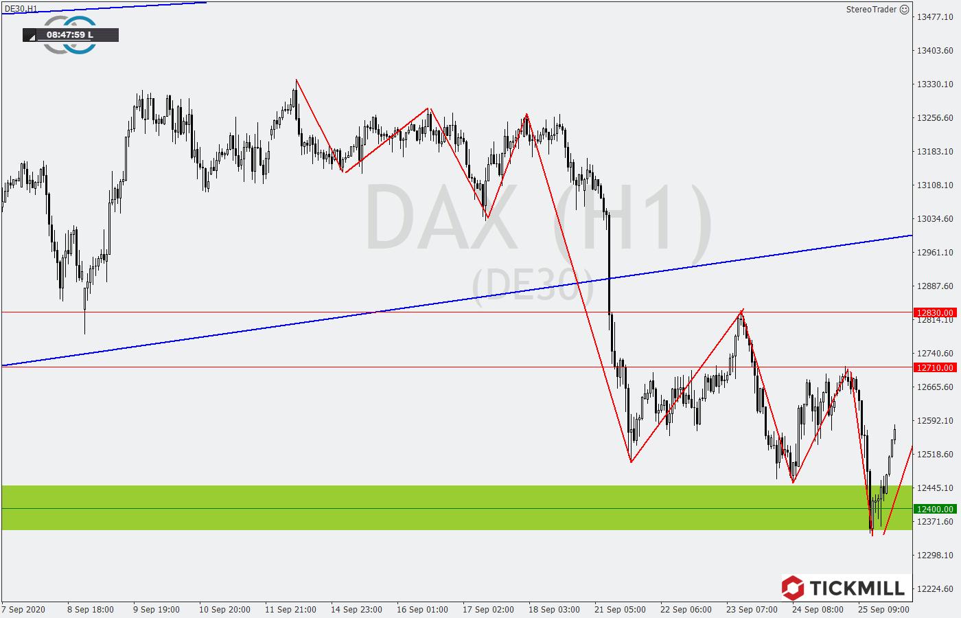 ickmill-Analyse: DAX im kurzfristigen Abwärtstrend
