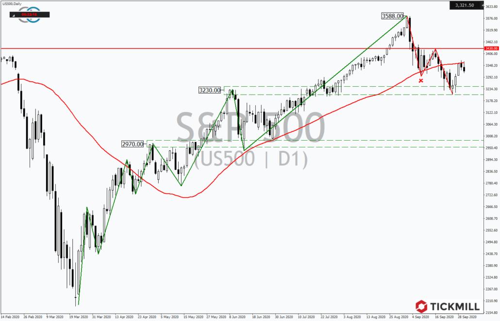 Tickmill-Analyse: S&P500 im Tageschart