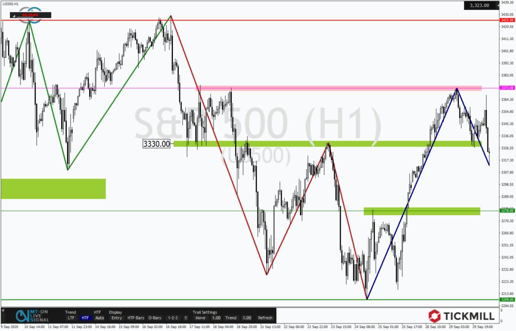 Tickmill-Analyse: S&P500 im Stundenverlauf