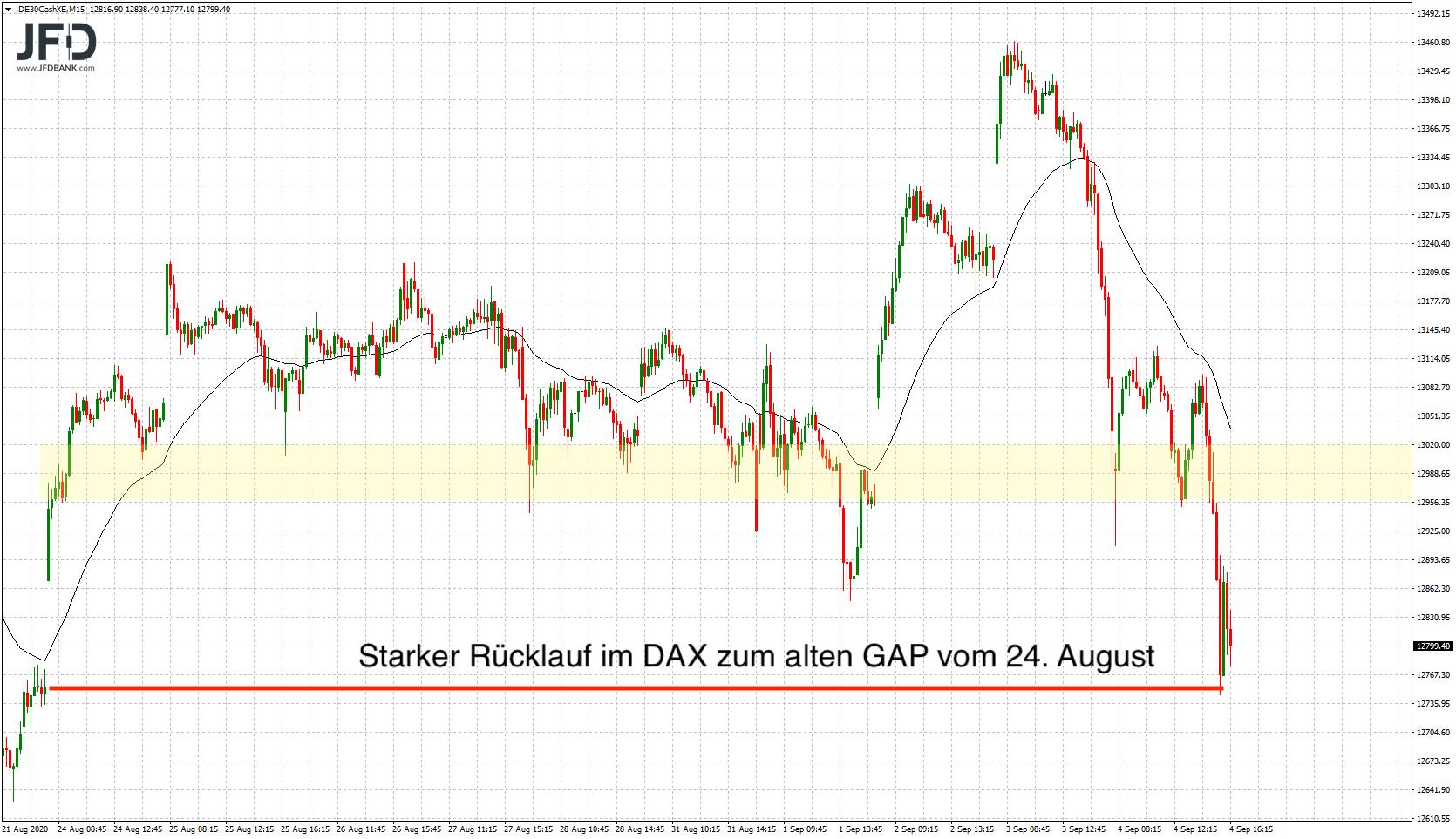 DAX-Rücklauf am Freitag zum August-GAP