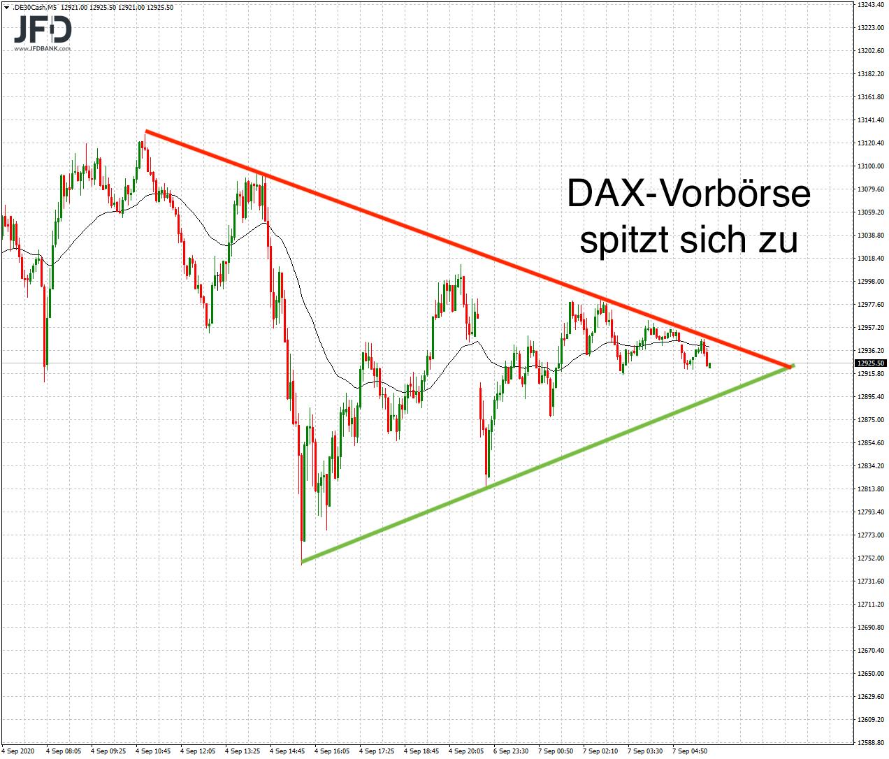 DAX-Vorbörse spitzt sich zu