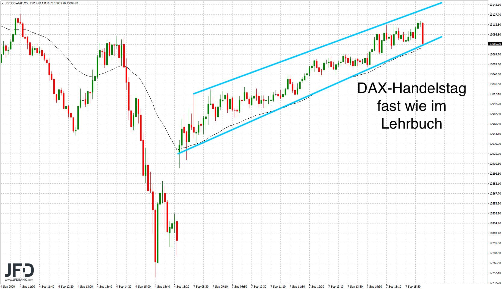 Trendkanal im DAX am Montag