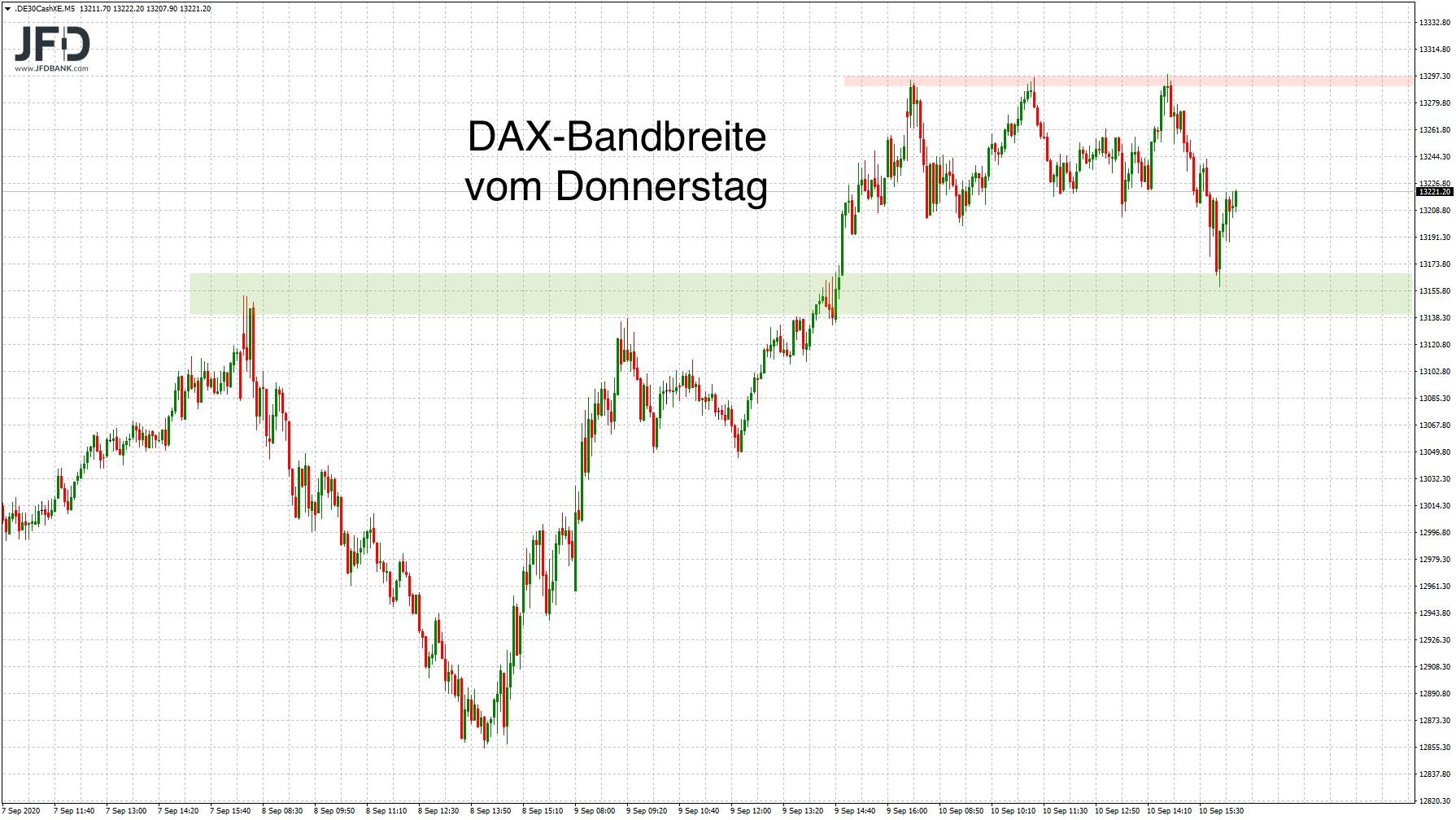 DAX-Bandbreite am EZB-Tag