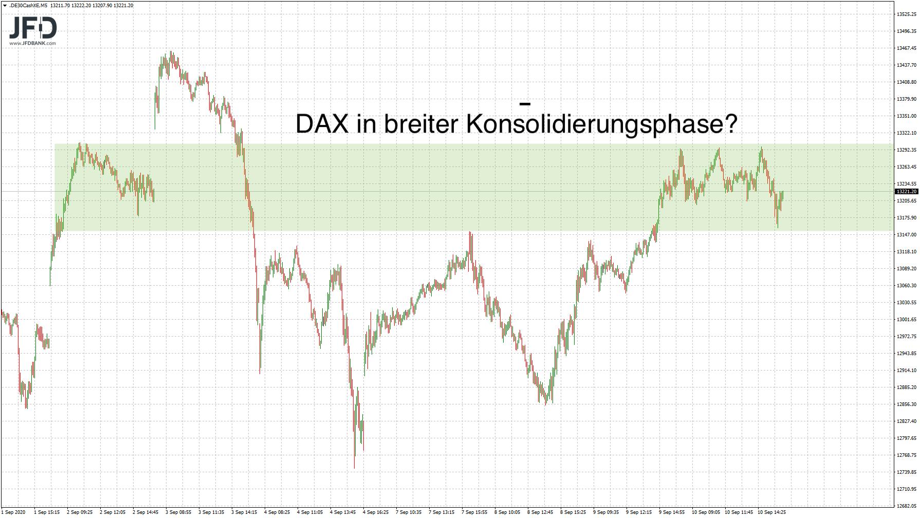 DAX-Konsolidierungszone