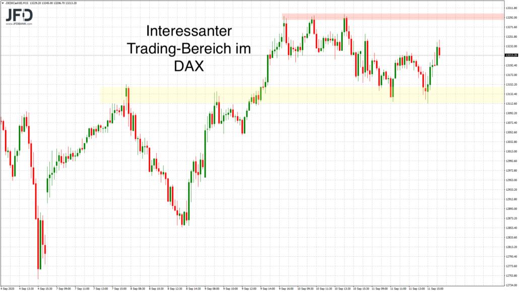 DAX bisher noch in Trading-Range