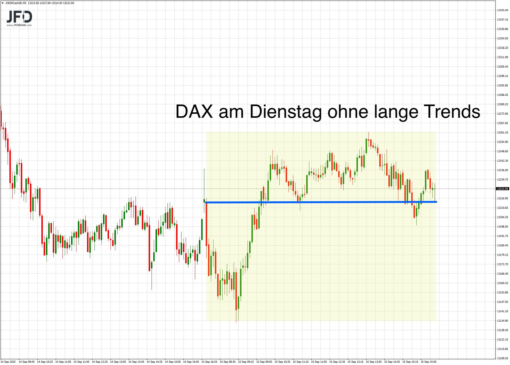 DAX-Vola am Dienstag rückläufig