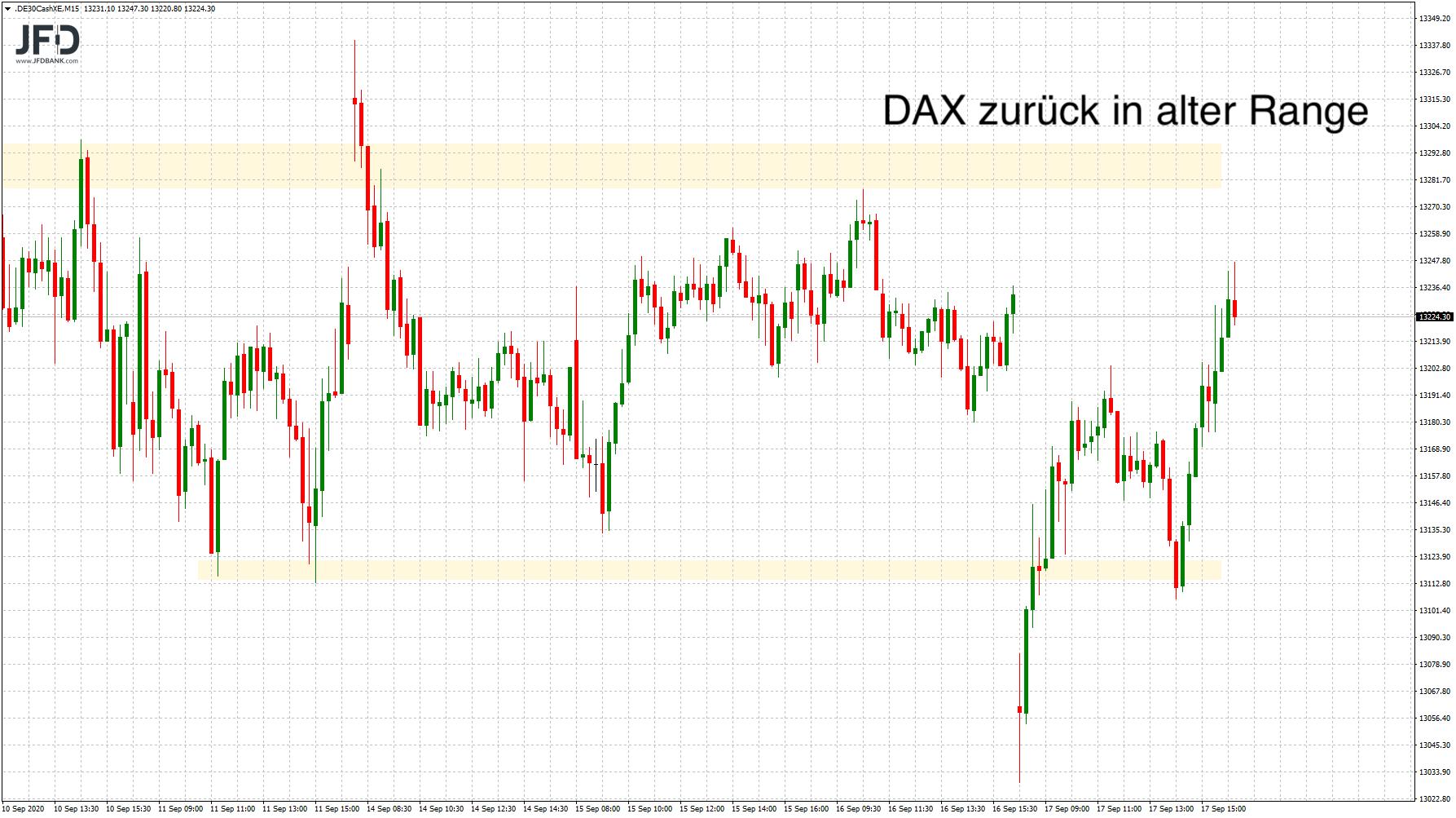 DAX mittelfristig wieder in bekannter Range