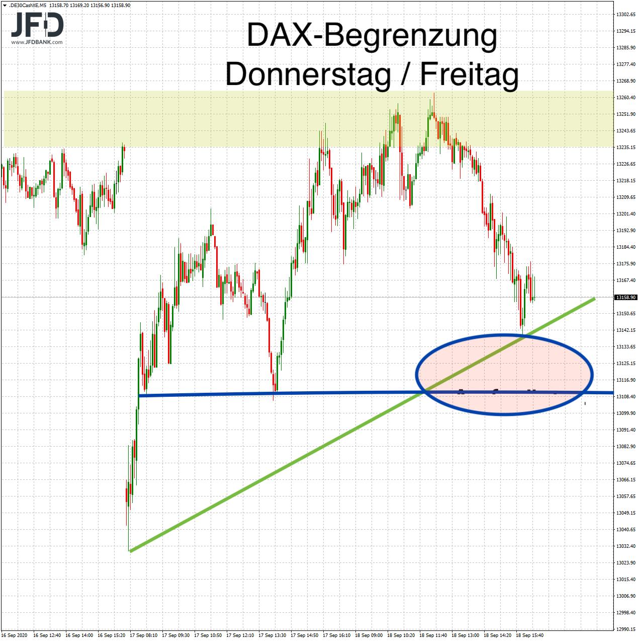 DAX-Signal in Aussicht