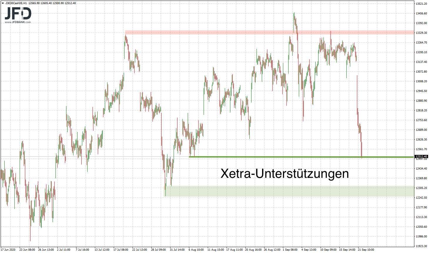Unterstützungen im XETRA-Chart
