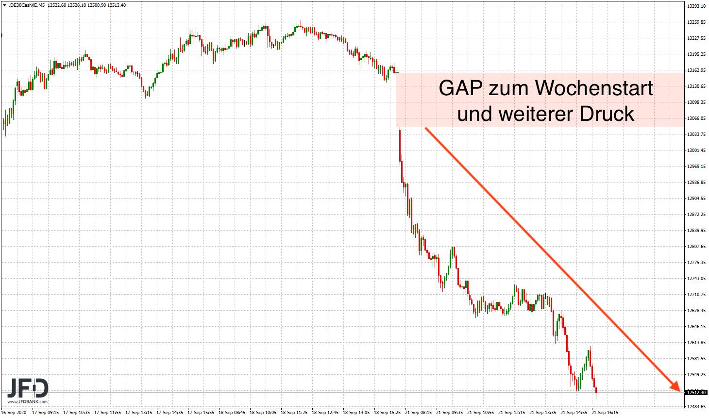 DAX-Verlauf vom Montag mit GAP