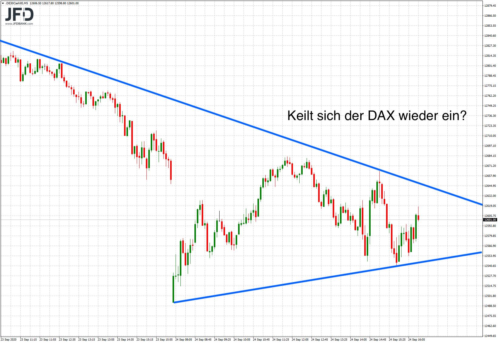 DAX-Begrenzungen durch Trendlinien