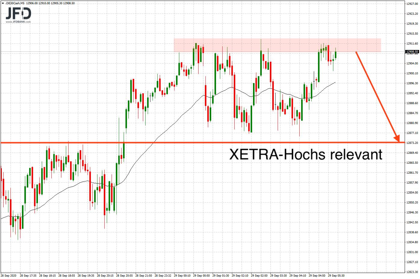 Korrektur zum gestrigen XETRA-close?