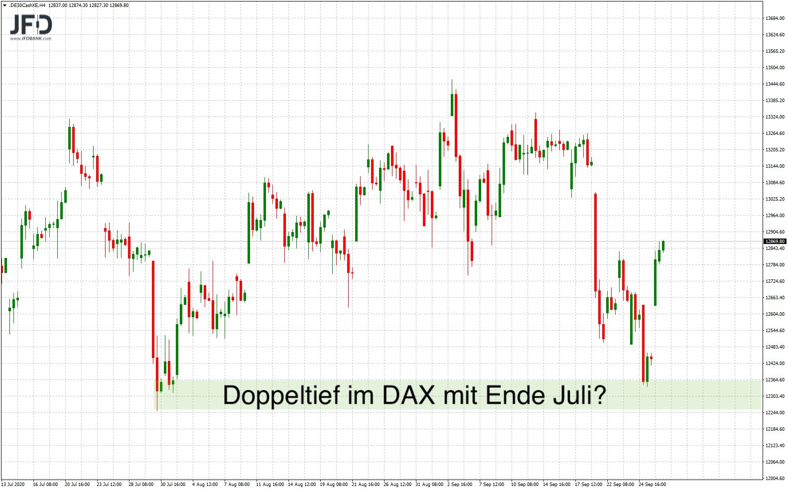 Szenario Doppel-Tief im DAX