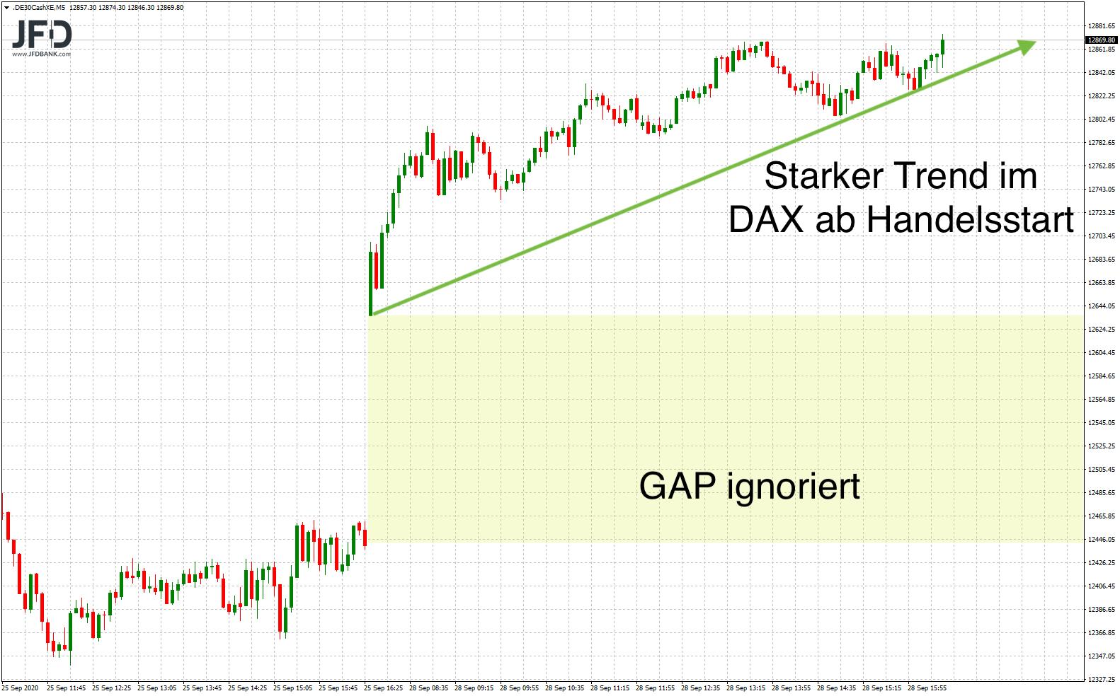 Nach Up-GAP weiterer starker Trend