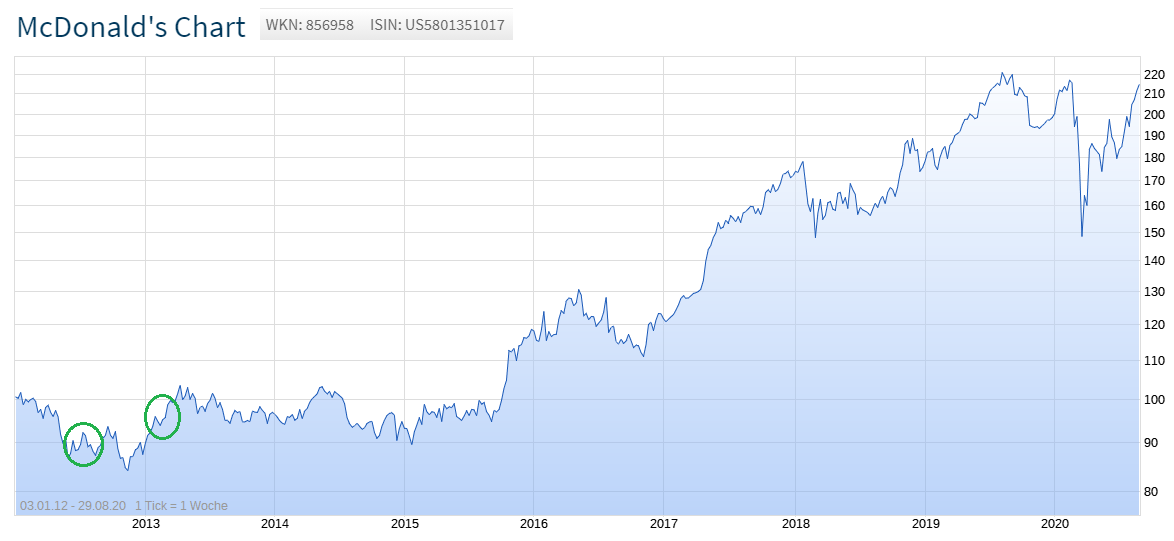 Chart der McDonals-Aktie langfristig