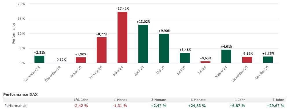 DAX-Performance der letzten Monate