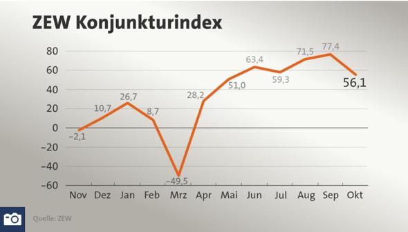 ZEW-Index im Verlauf 2020