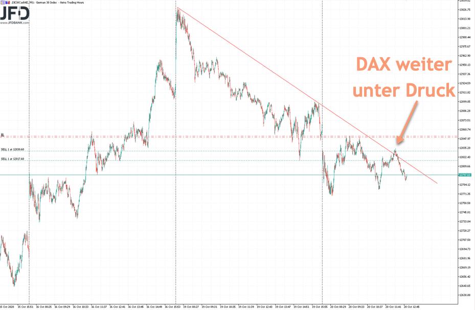 DAX-Trade am Dienstag