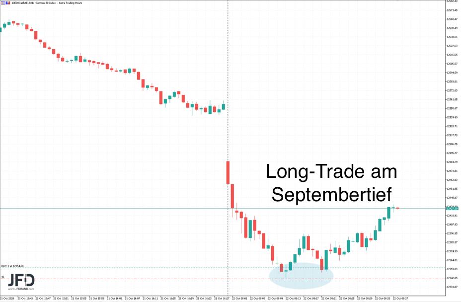 DAX-Trade Long am Septembertief
