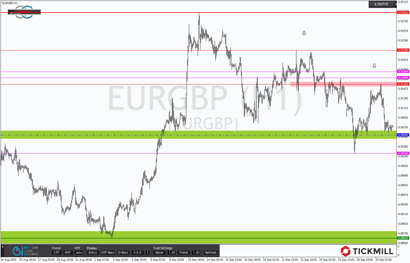 Tickmill-Analyse: EURGBP im Stundentrend