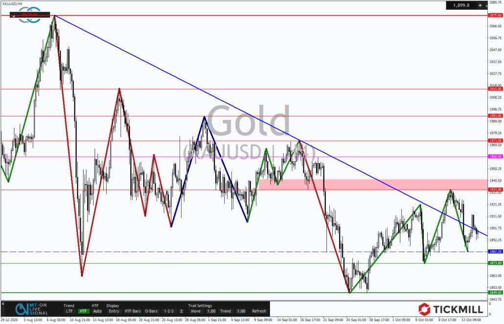 Tickmill-Analyse: 4-Stundentrend im Gold