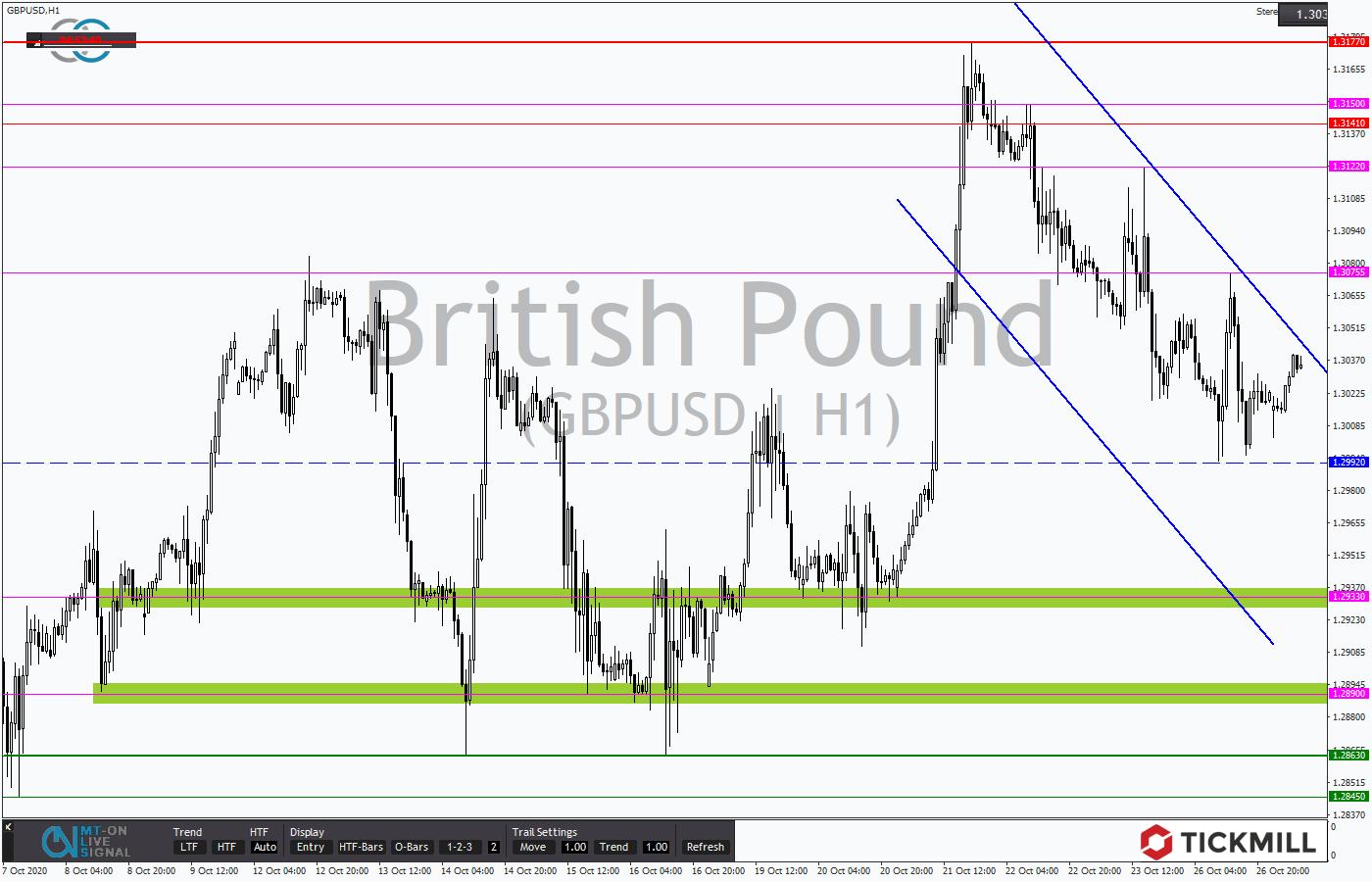 Tickmill-Analyse: GBPUSD im Stundenchart