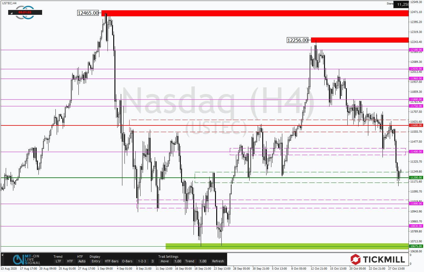 Tickmill-Analyse: Nasdaq 100 im 4-Stundenchart