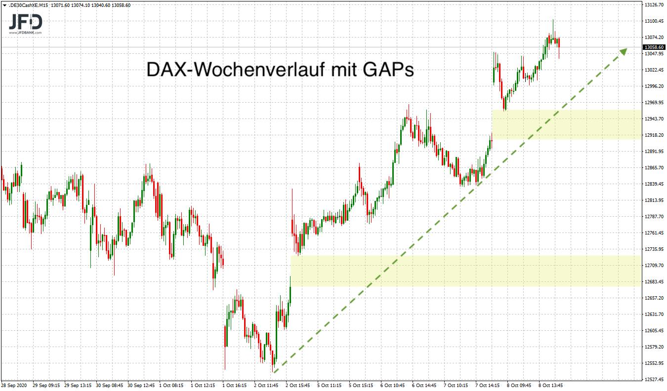 DAX-Wochentendenz mit GAPs