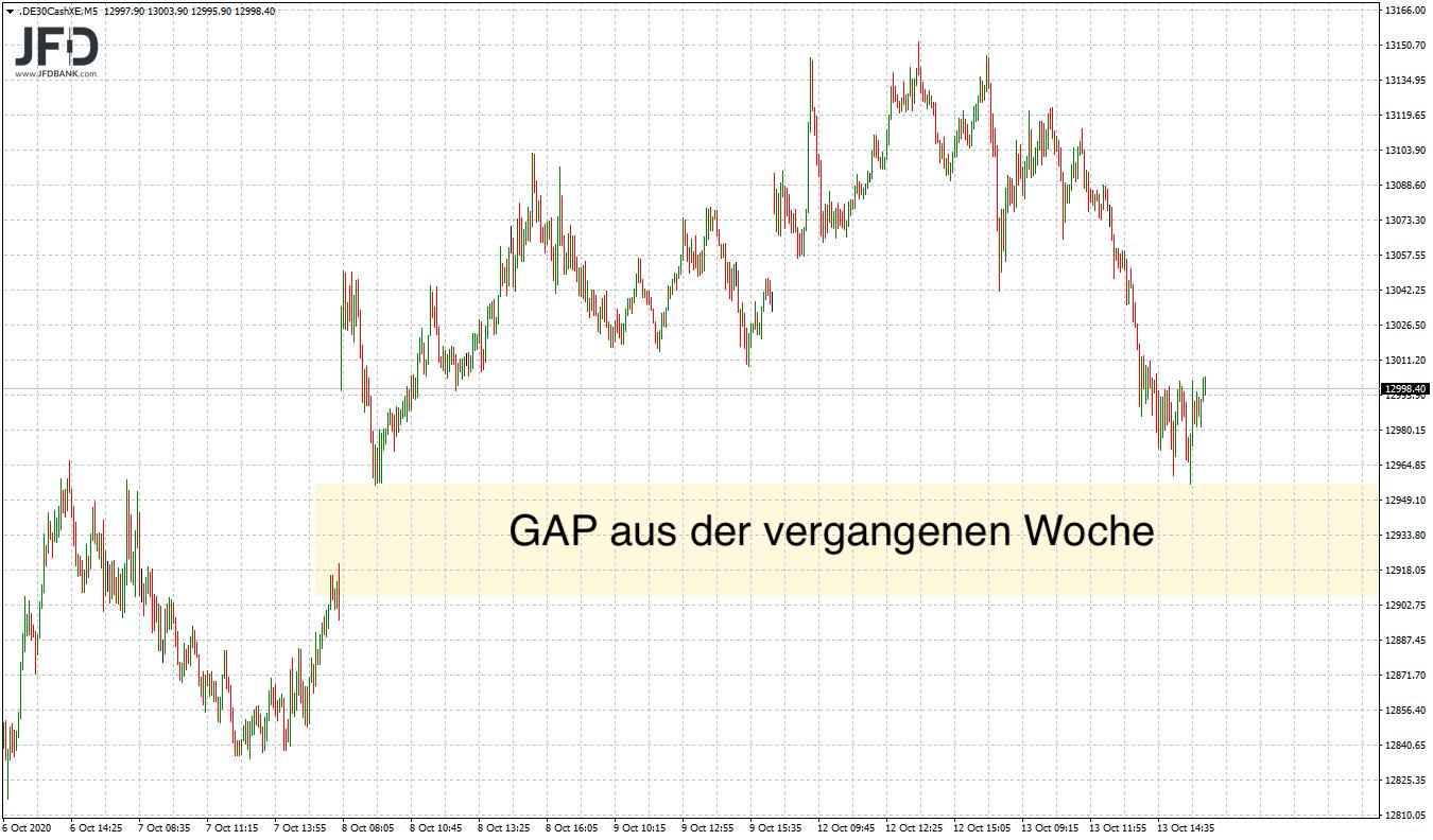 DAX-Rücklauf zum GAP