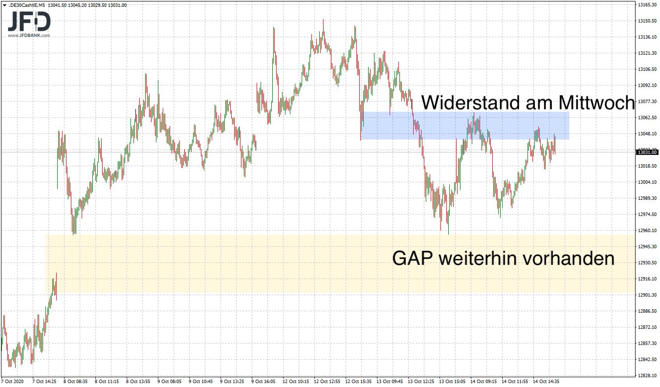 DAX-Widerstand und GAP