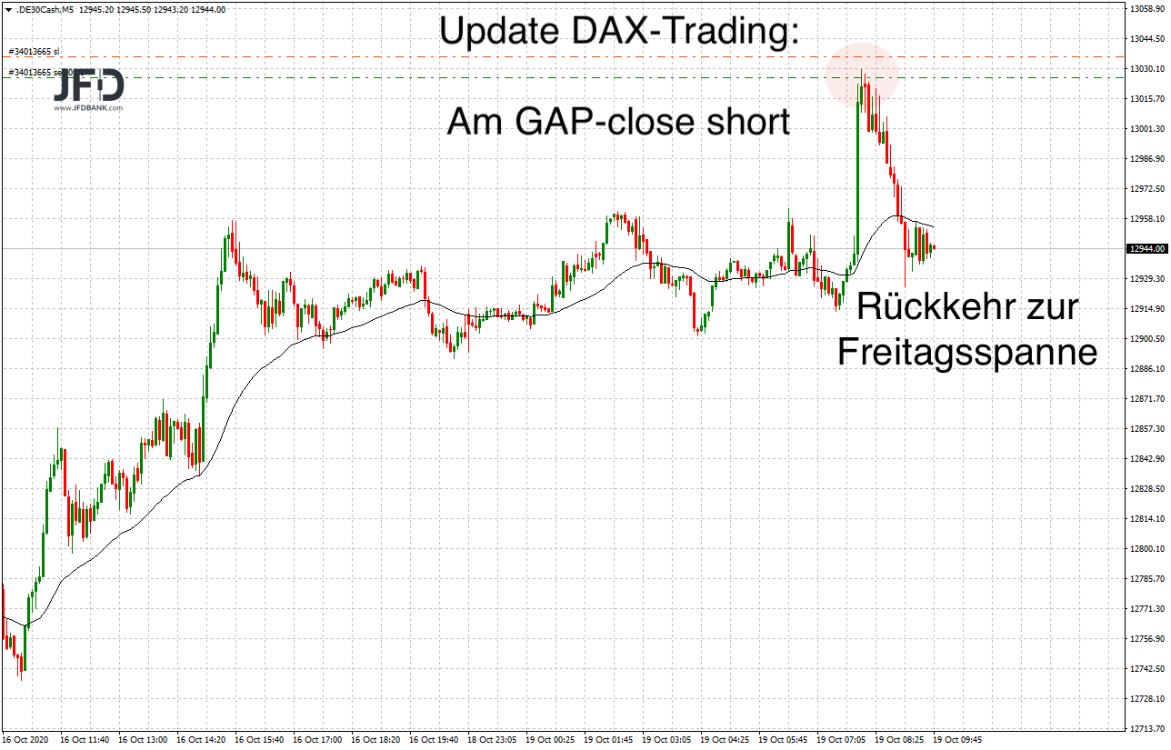 DAX-Trade am GAP-close Montag