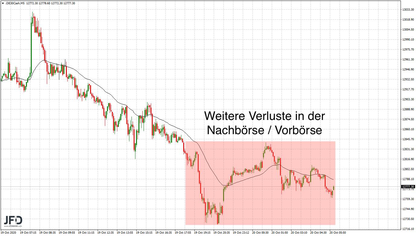 DAX-Druck in Nachbörse / Vorbörse