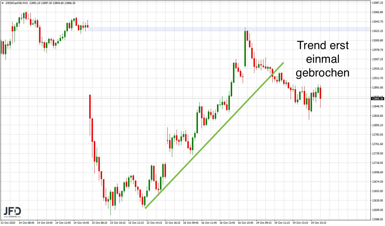 Trendbruch am Montag im Handelsverlauf