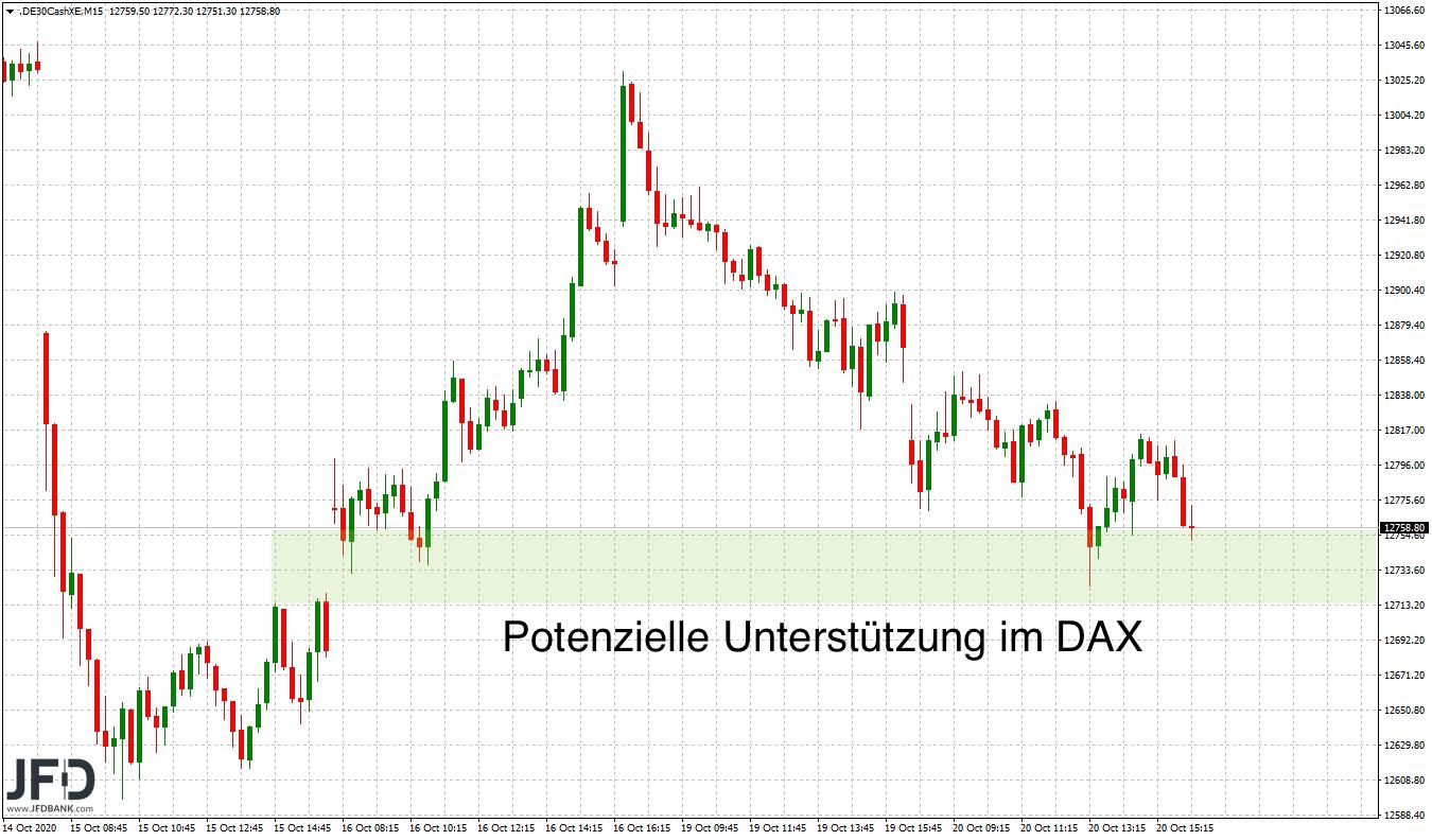 DAX-Unterstützung im Mittelfrist-Chart