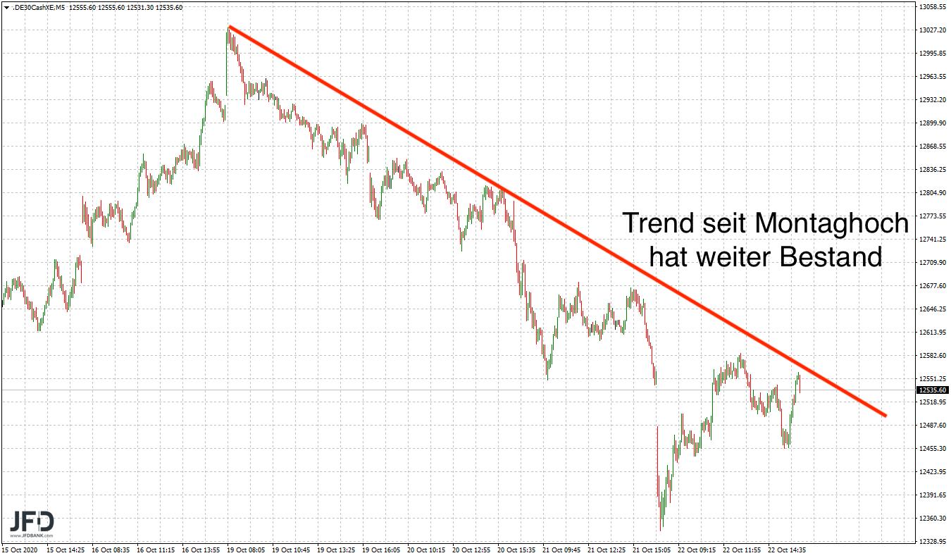 DAX-Trend seit Montagmorgen