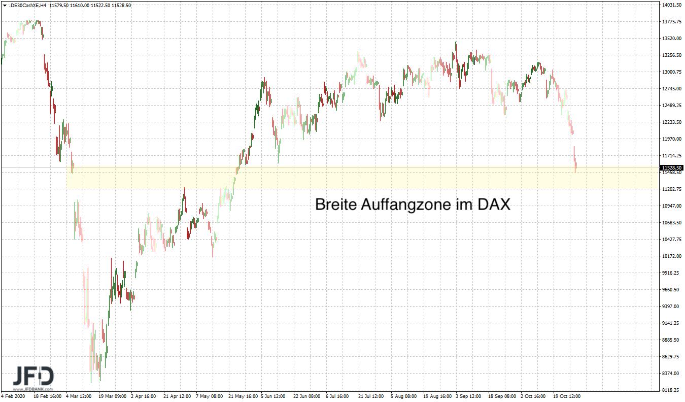 Big Picture im DAX mit Stabilisierungsidee