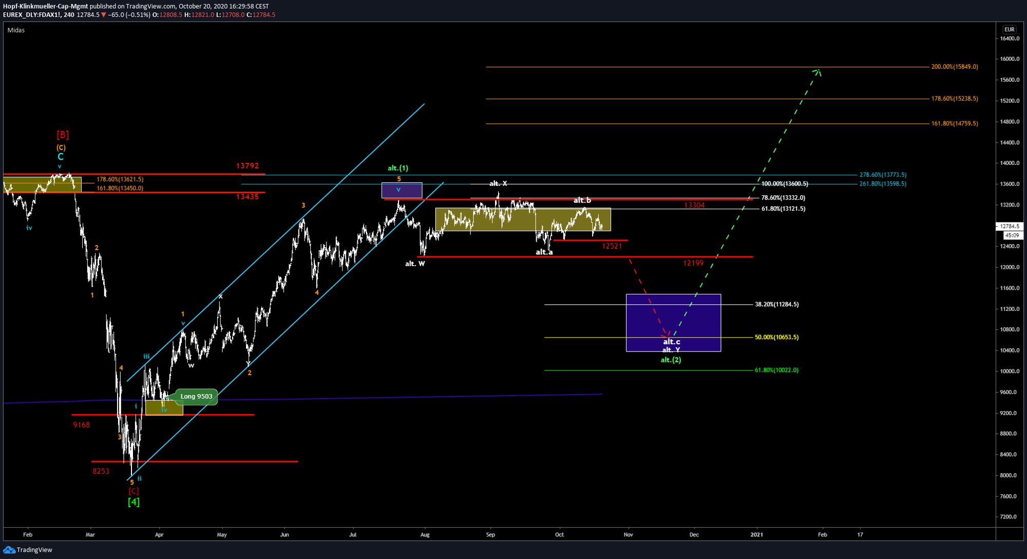 DAX Chart vom 20.10.2020.