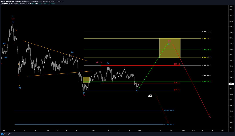 Chart Gold 144min