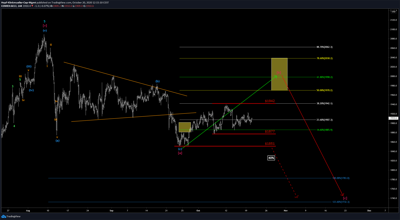 Gold-Chartbild in der Analyse