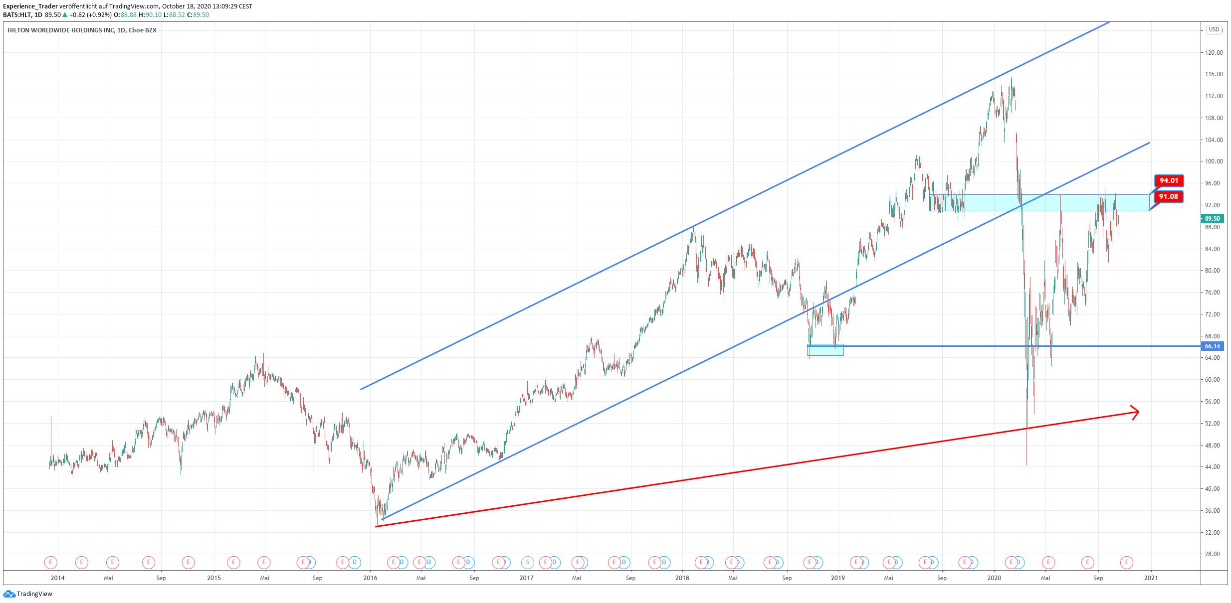 Lange Trends in der Hilton-Aktie