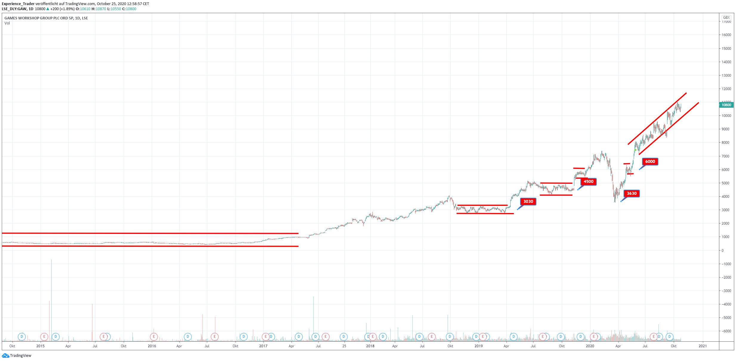Langfristiger Chart GWG