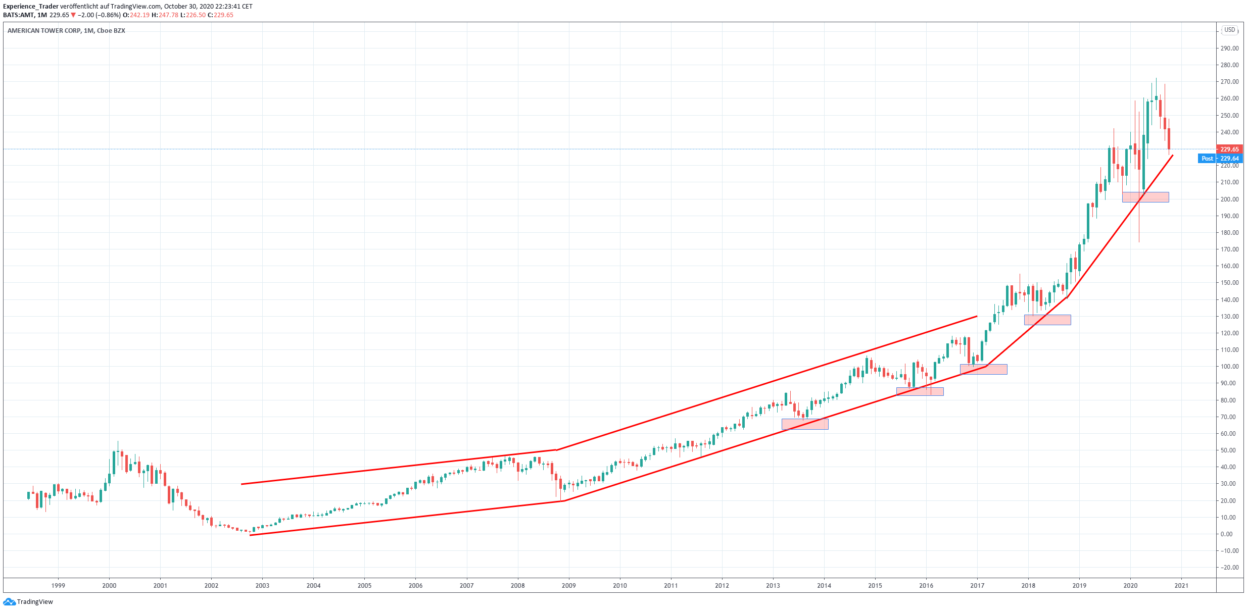 Langfristiger Chart von AT