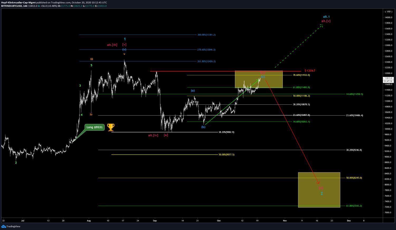 Bitcoin-Chart mit Szenario