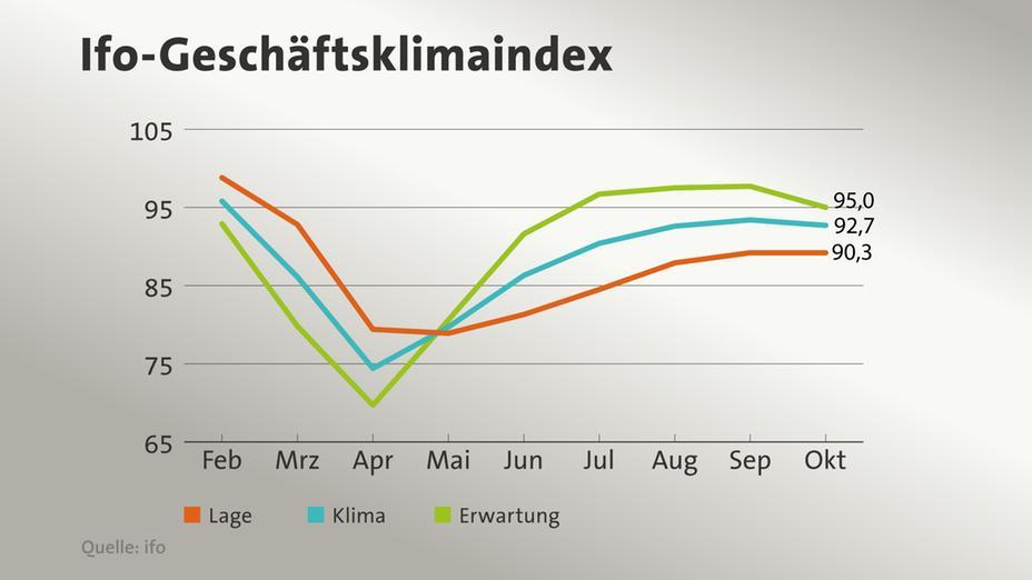 ifo-Index in der Entwicklung