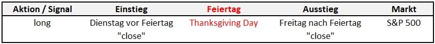 Regelwerk Thanksgiving-Strategie