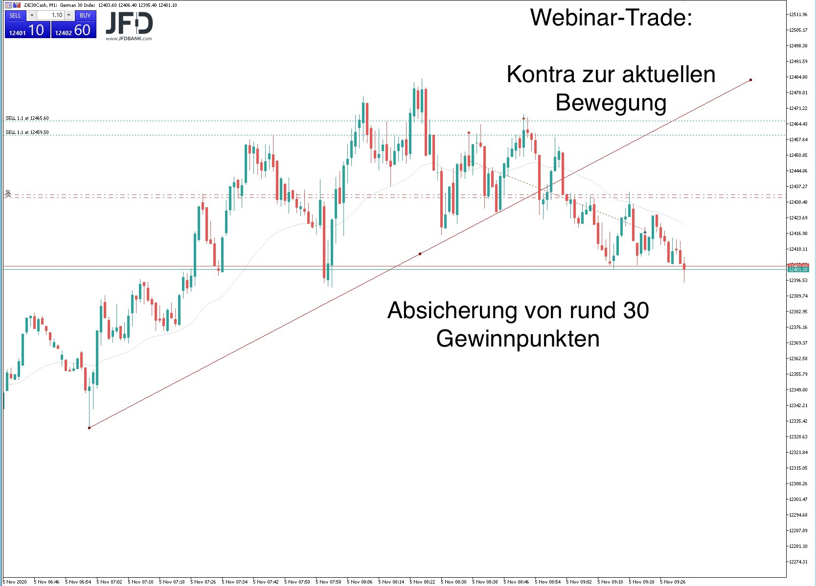 DAX-Trade im Livetrading Webinar